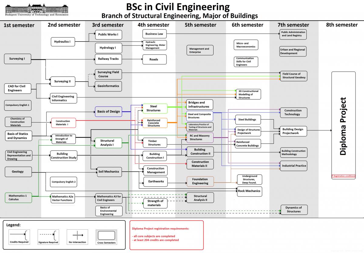 bsc civil engineering dissertation